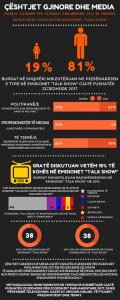 "Monitorimi i Medias per Emisionet ""Talk Show"""